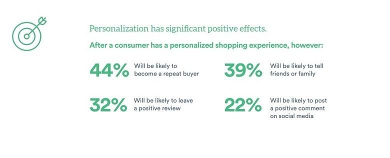 Personalisation benefits