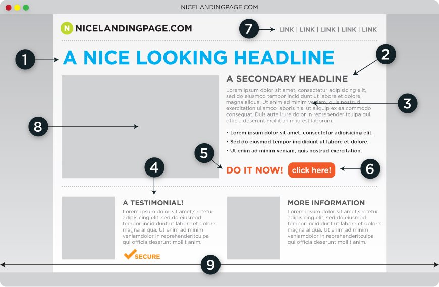 elements of landing page