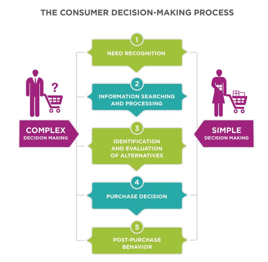 purchase making process